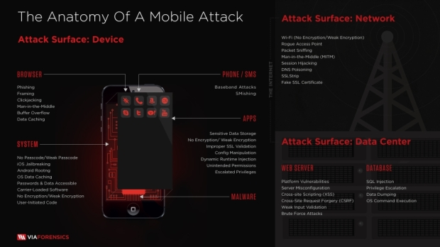 anatomy_of_a_mobile_attack