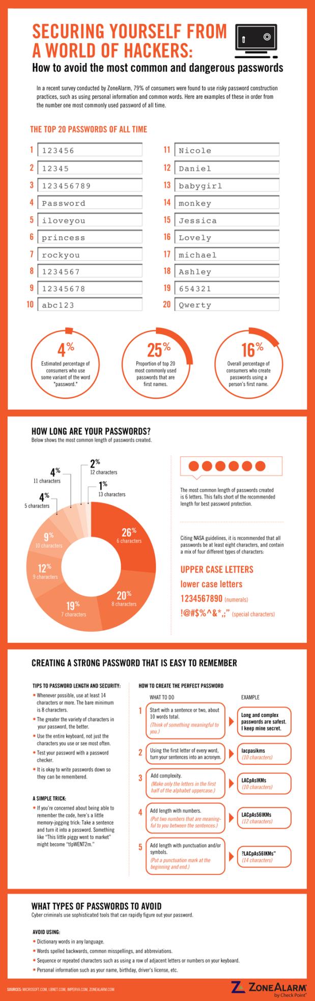 password-infographic